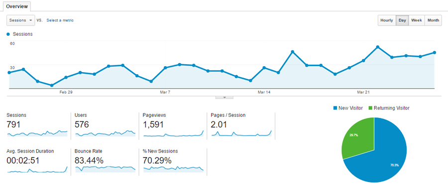 Google Analytics New User Metrics